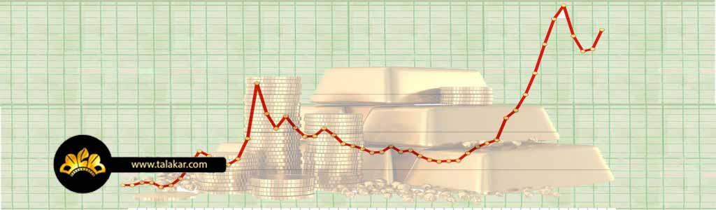 پیش بینی قیمت طلا تا سال 1400